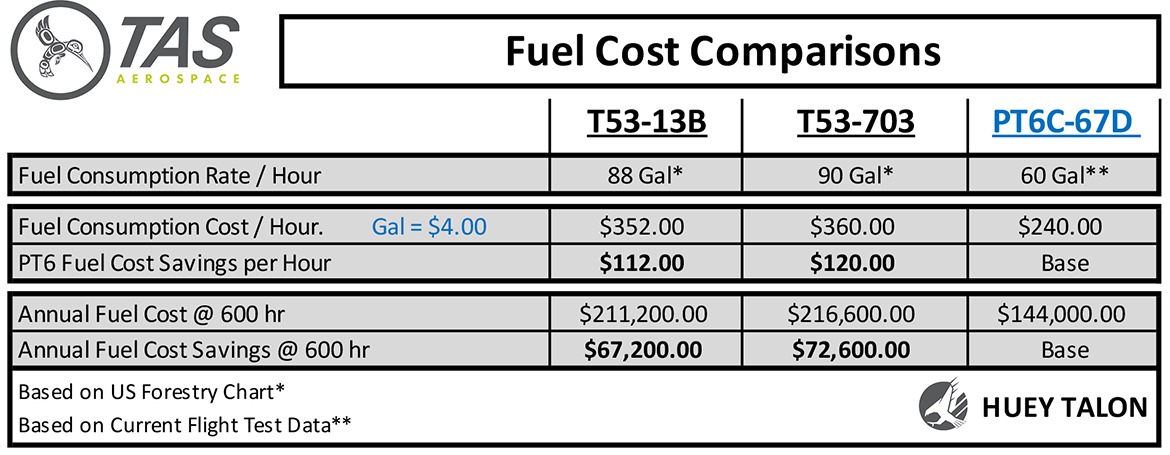 Fuel cost comparisons chart