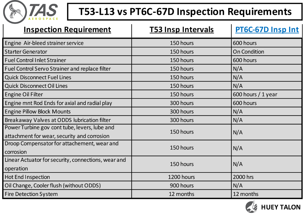 PT6C-67D vs T53-703 Inspection Requirements Comparison Charts