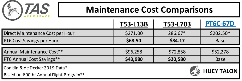 PT6C-67D vs T53-703 Cost Comparison Charts